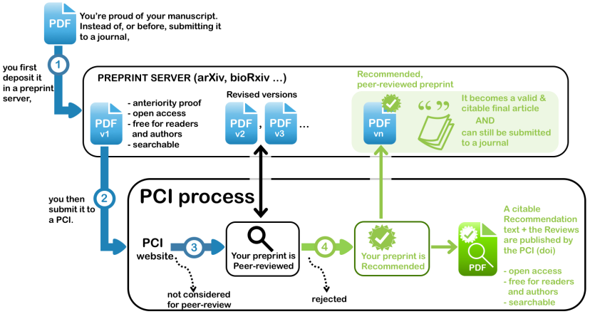workflow-pci.png
